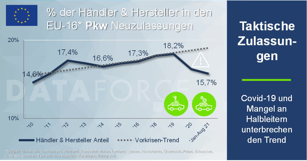 Dataforce Infografik Taktische Zulassungen Händler und Hersteller