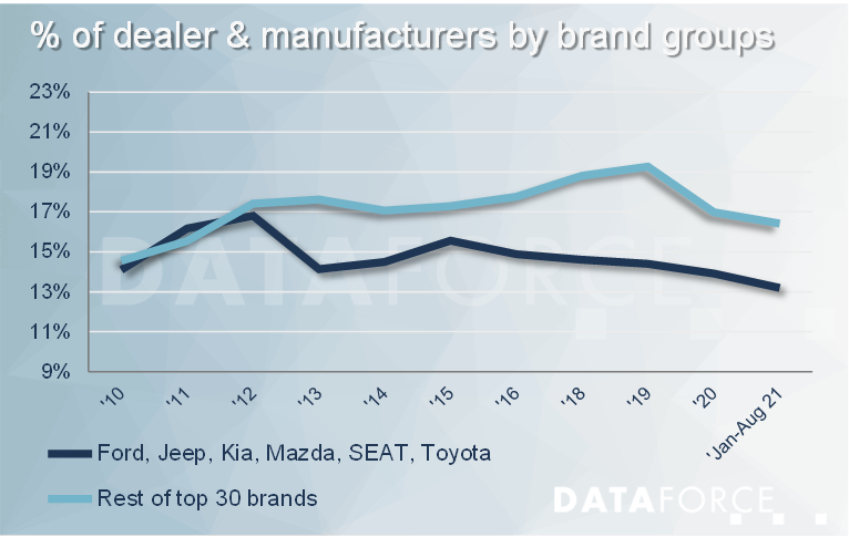 Dataforce Infographic Dealer and Manufacturer Self Registrations by brand groups