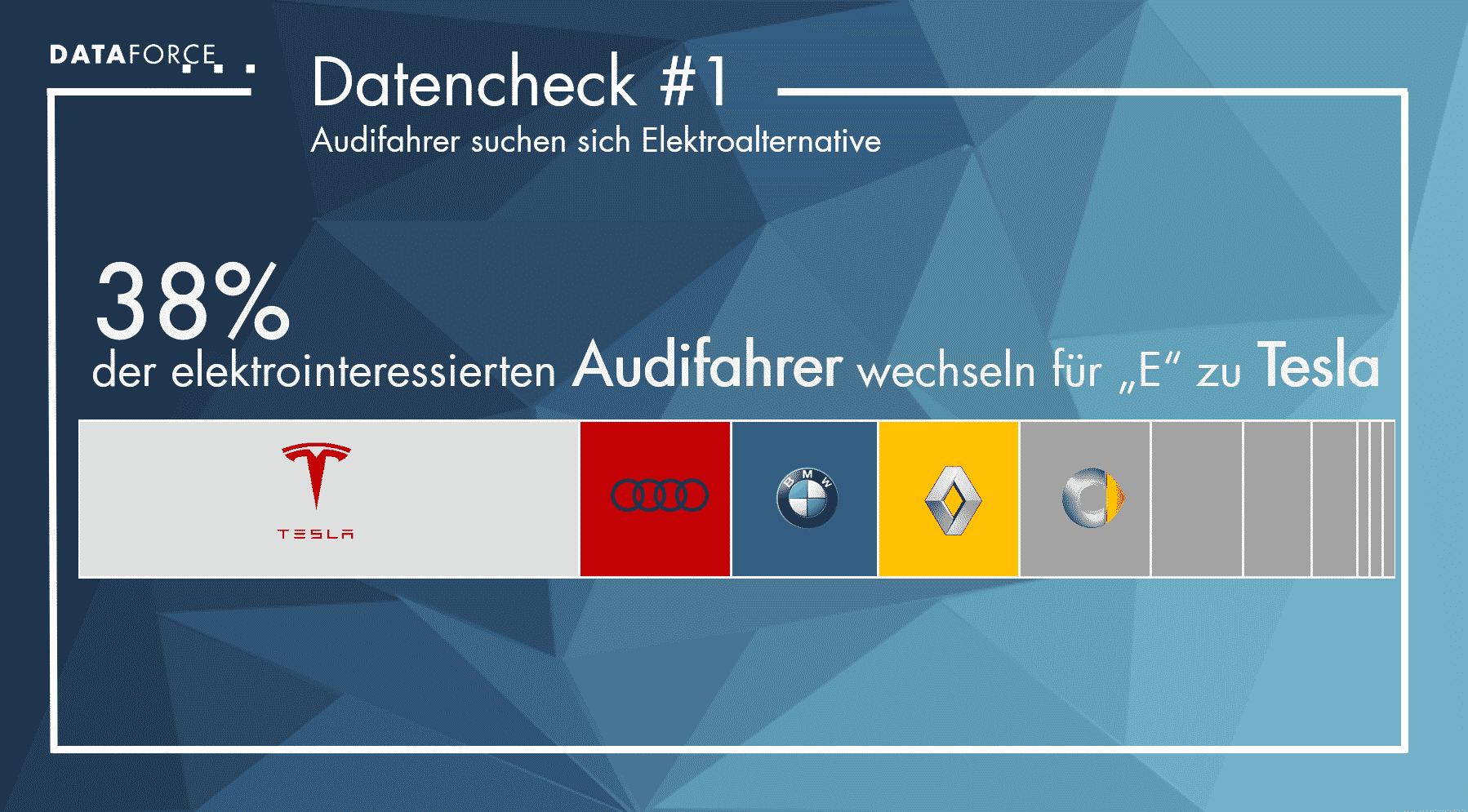 Dataforce Infografik Markentreue Datencheck 1
