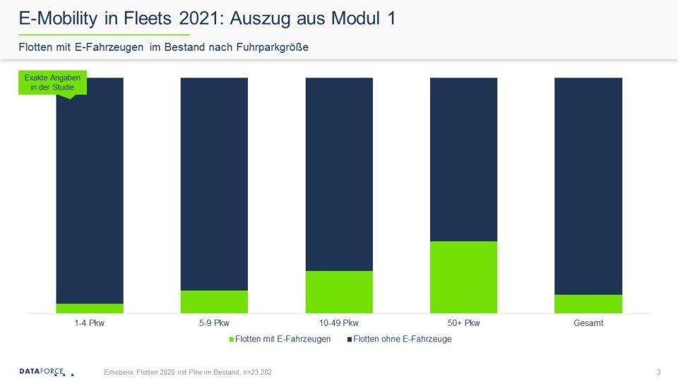 Dataforce E-Mobility in Fleets 2021 Studie Auszug aus Modul 1 Flotten mit E-Fahrzeugen im Bestand nach Fuhrparkgröße