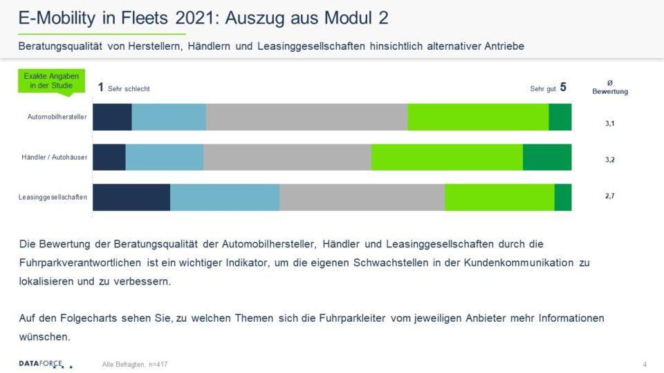 Dataforce E-Mobility in Fleets 2021 Studie Auszug aus Modul 2 Beratungsqualität von Herstellern, Händlern und Leasinggesellschaften hinsichtlich alternativer Antriebe