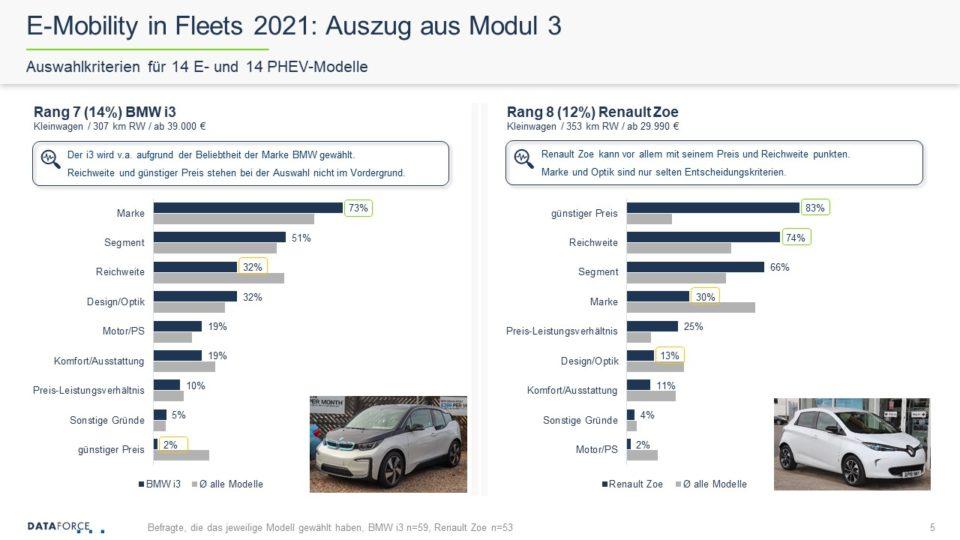 Dataforce E-Mobility in Fleets Studie 2021 Auszug aus Modul 3 Auswahlkriterien für 14 E- und 14 PHEV-Modelle