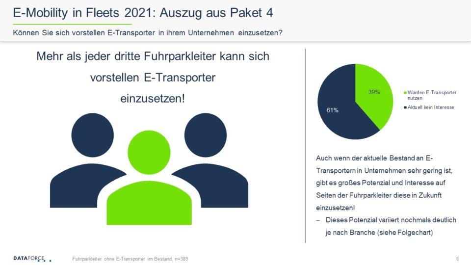 Dataforce E-Mobility in Fleets Studie 2021 Auszug aus Paket 4 Einsatz von E-Transportern in Unternehmen