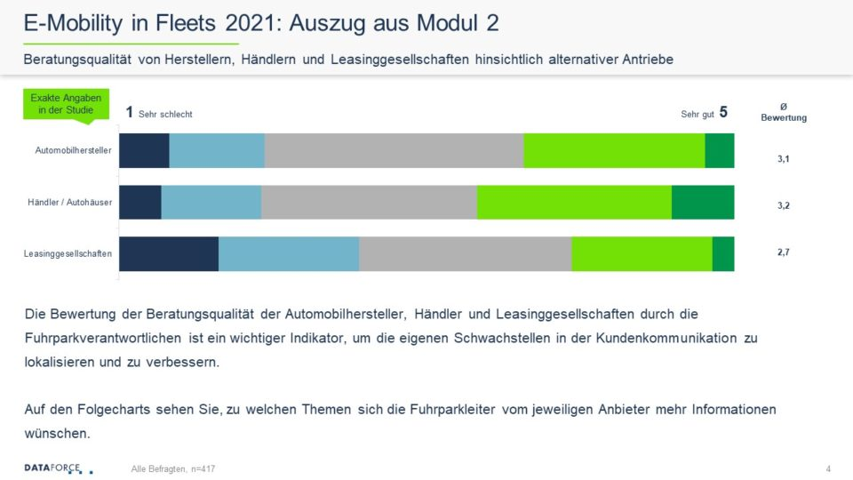 e-mobility in fleets 2021 - 4