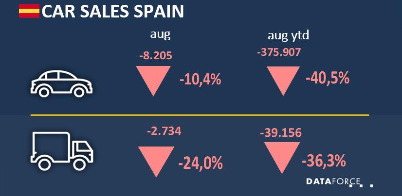 Car Sales Spain