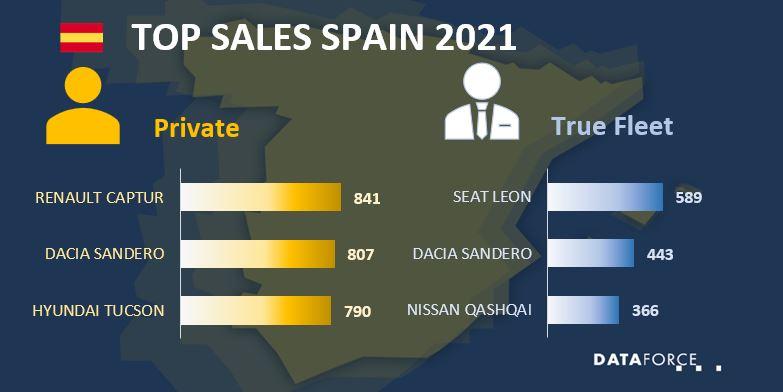 Top Sales Spain