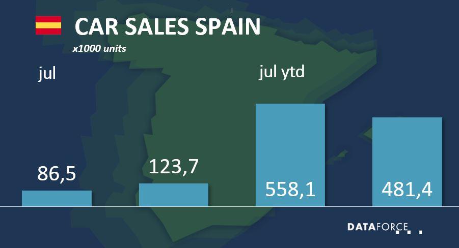Dataforce Infographic Car Sales Spain July 2021