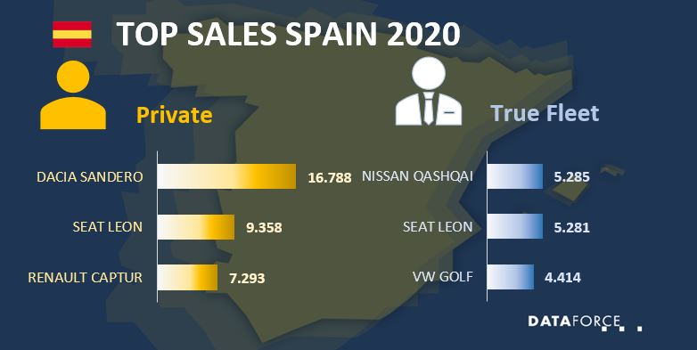Car Market Spain October