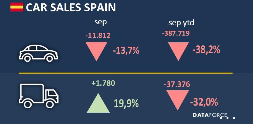 Infographic Car Market Spain