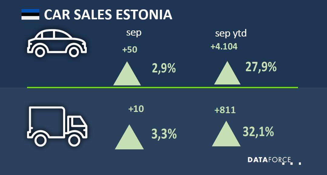 Dataforce Infographic Car Sales Estonia September 2021
