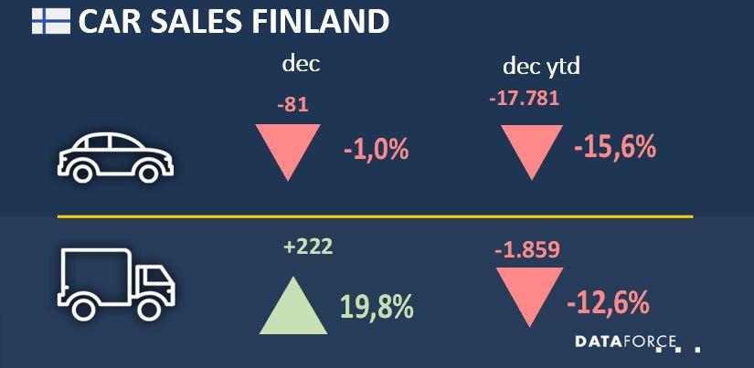 Car Sales Finland