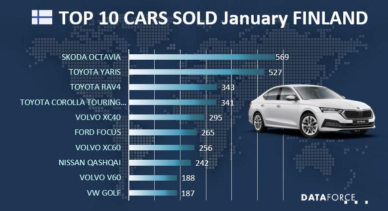 Top 10 Car Sales Finland