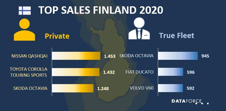 Top Sales Finland