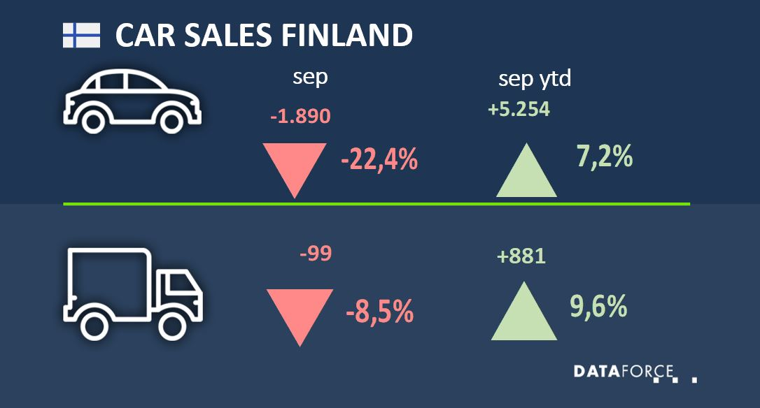 Dataforce Infographic Car Sales Finland September 2021