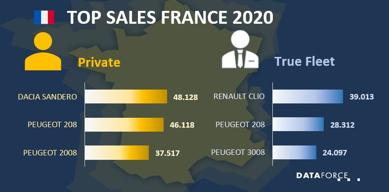Top Sales France