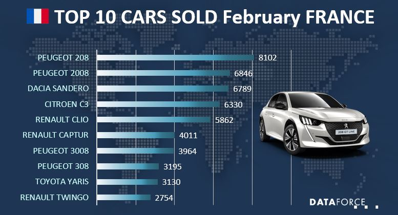 Top 10 Cars Sales France