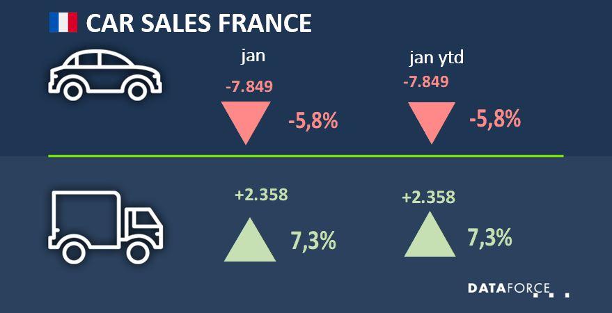 Car Sales France