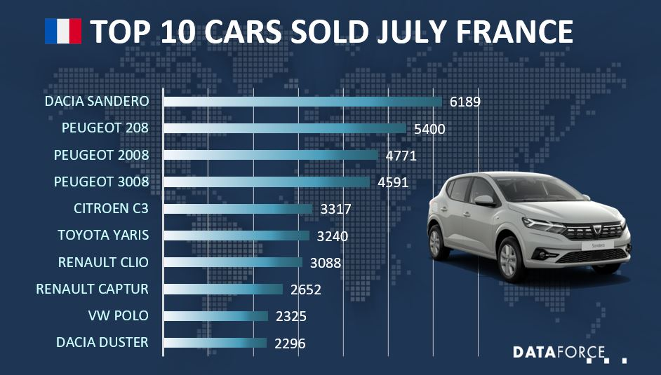 Dataforce Infographic Top 10 Cars sold July 2021 France