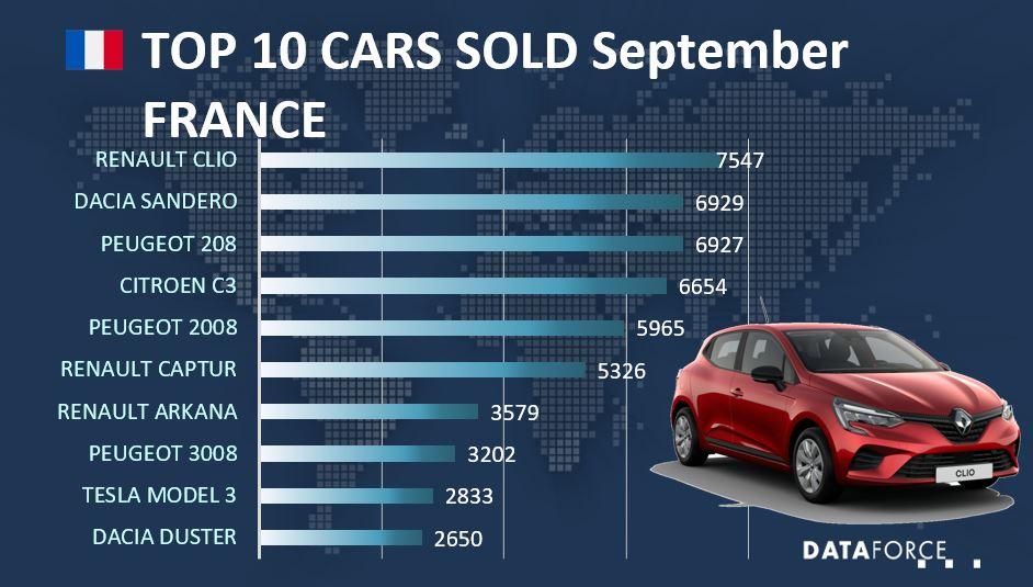 Dataforce Infographic Cars Sold France September 2021