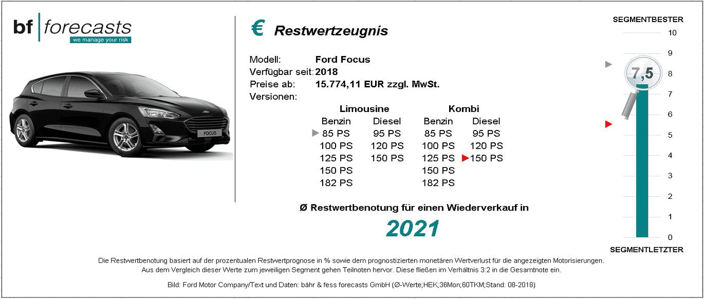 Restwertzeugnis Ford Focus