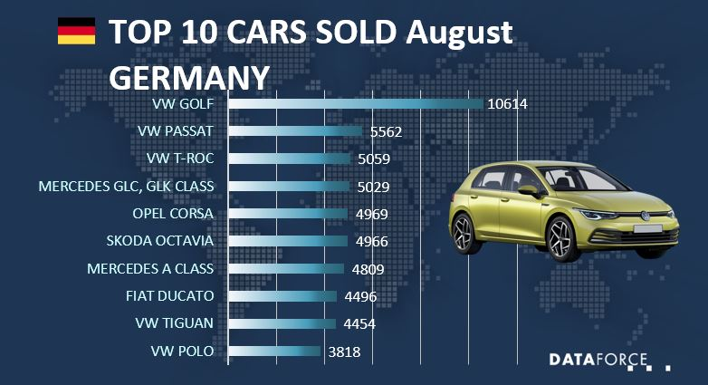 Top 10 Cars Germany