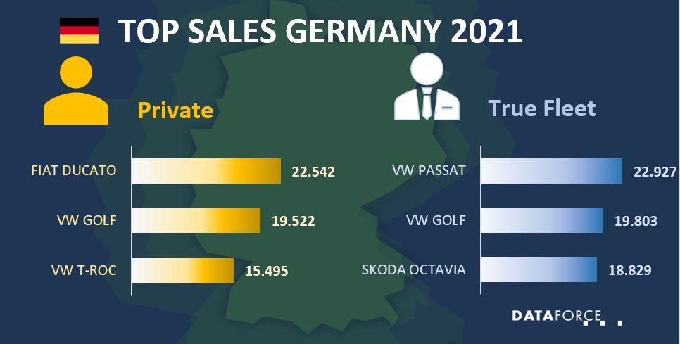 Top Sales Germany August 2021