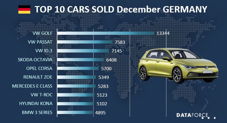Top 10 Car Sales Germany