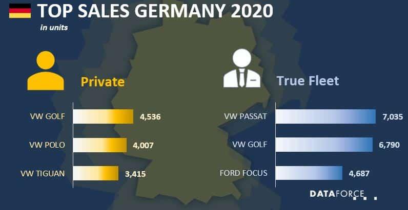 Top Sales Germany