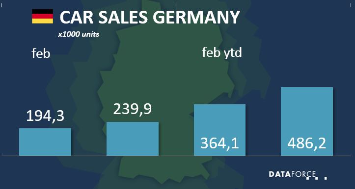 Car Sales Germany