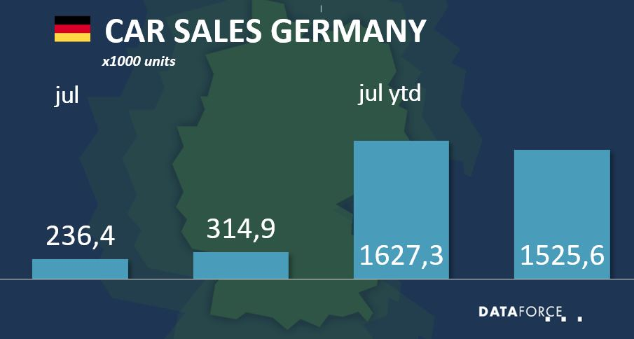 Dataforce Infographic Car Sales Germany July 2021