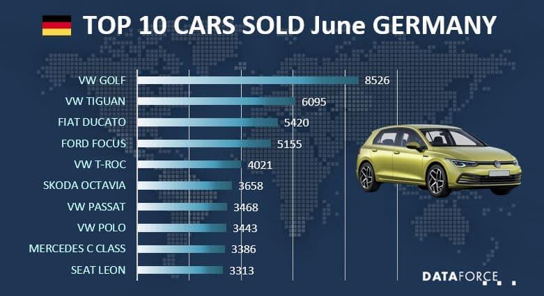 Top 10 Car Sales Germany
