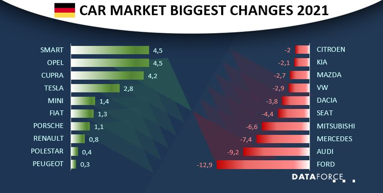 Car Market Germany