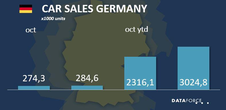 Car Sales Germany