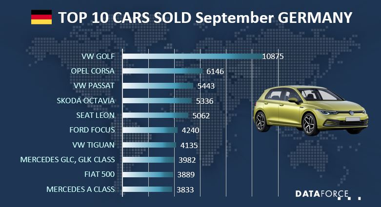 Infographic Car Sales Germany