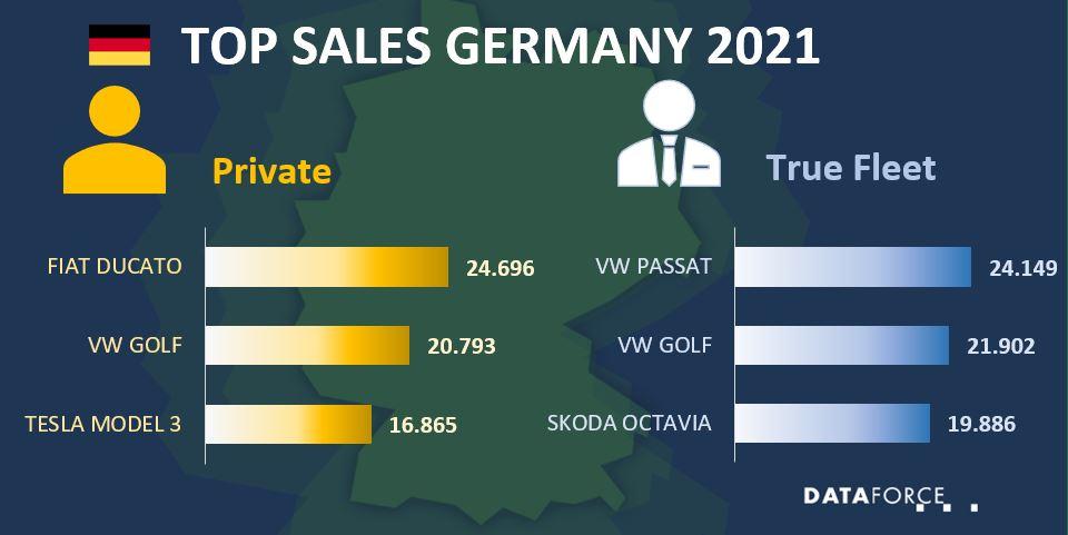 Dataforce Infographic Car Sales Germany September 2021 Private True Fleet