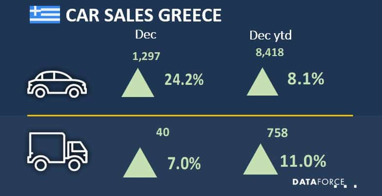 Car Sales Greece