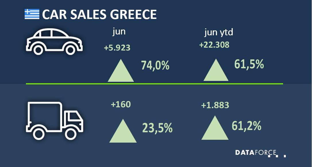 Car Sales Greece June 2021
