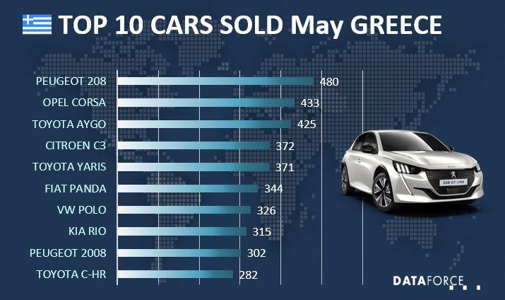 Top 10 Car Sales France