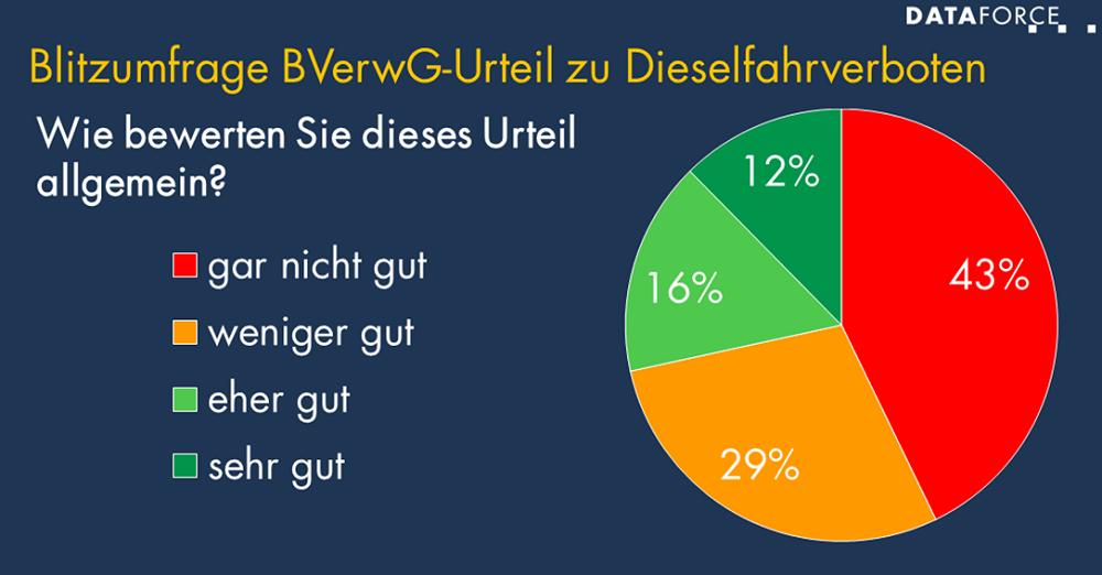 Blitzumfrage Dieselfahrverbot
