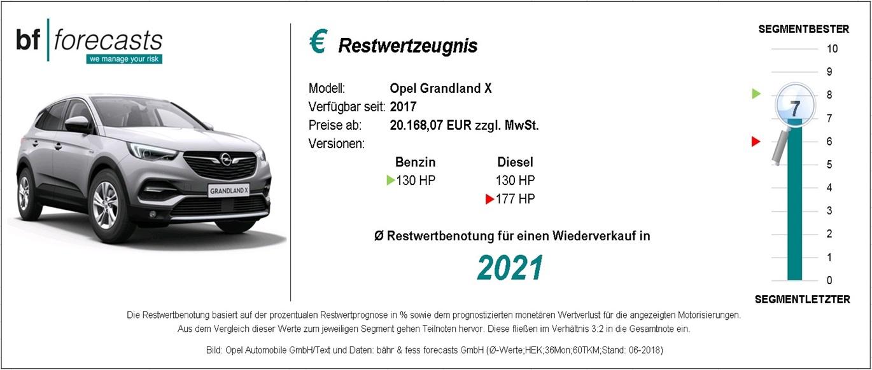 Restwertzeugnis Opel Grandland X