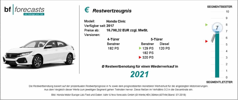 Restwertzeugnis Honda Civic