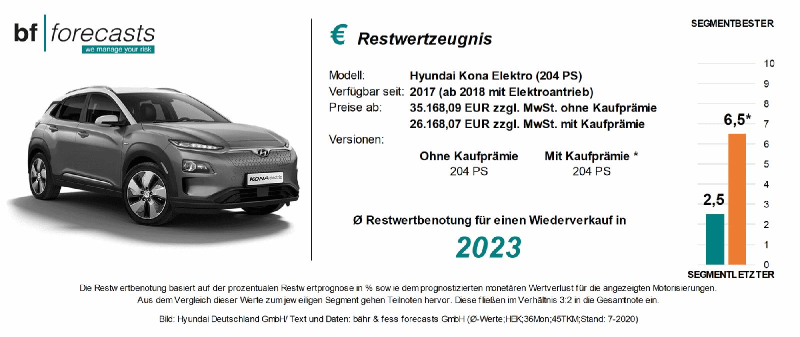 Restwertzeugnis Hyundai Kona