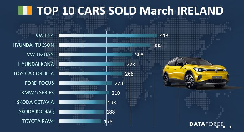 Car Sales Ireland
