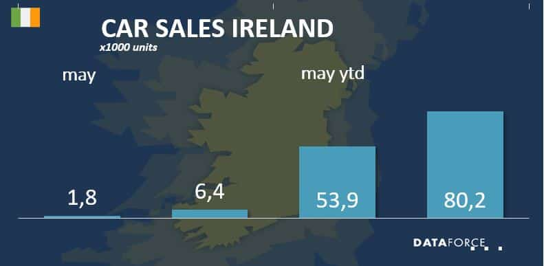 Car Sales Ireland