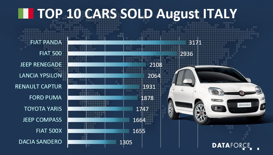 Dataforce Infographic Top 10 Cars Italy August 2021