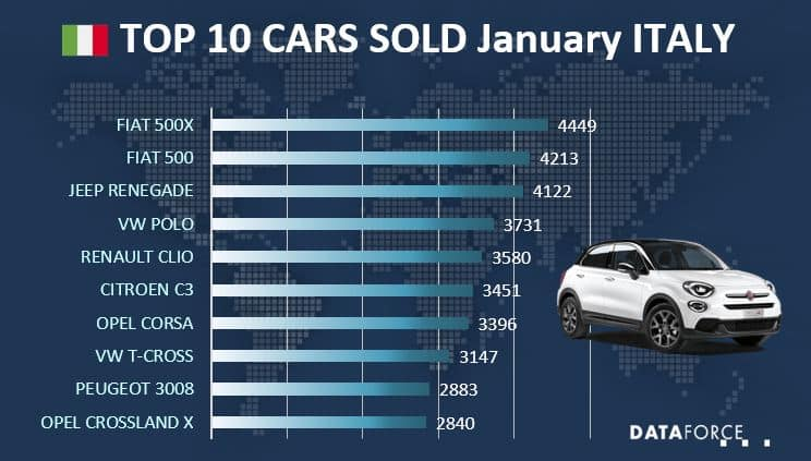 Top 10 Car Sales Italy