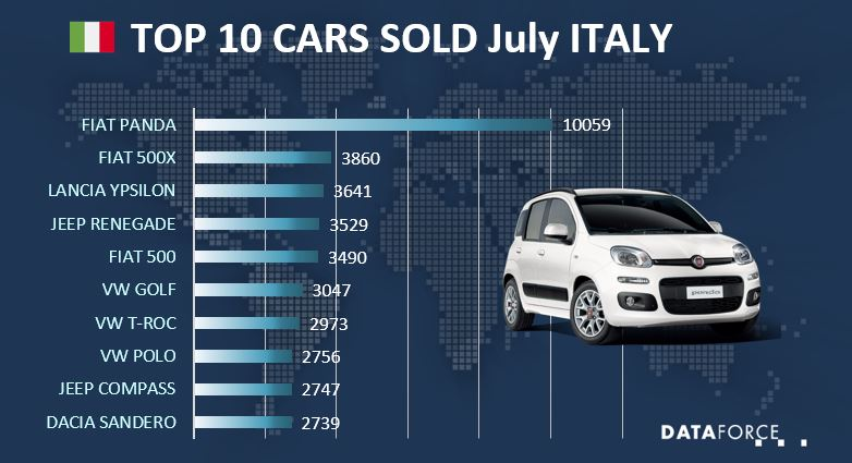 Top 10 Car Sales Italy
