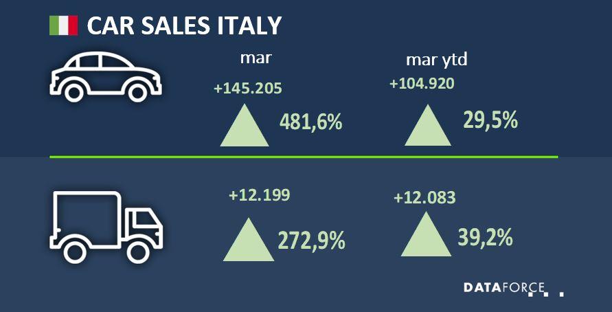 Car Sales Italy