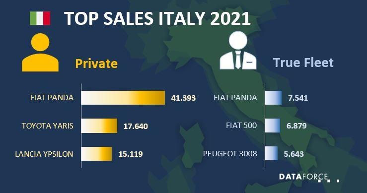 Top Sales Italy
