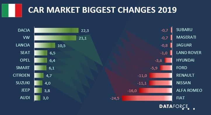 Car Market Italy